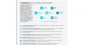 Elementi dell'economia circolare 2018