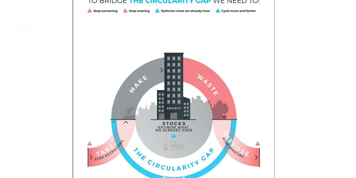 </br> Global circularity gap report 2018